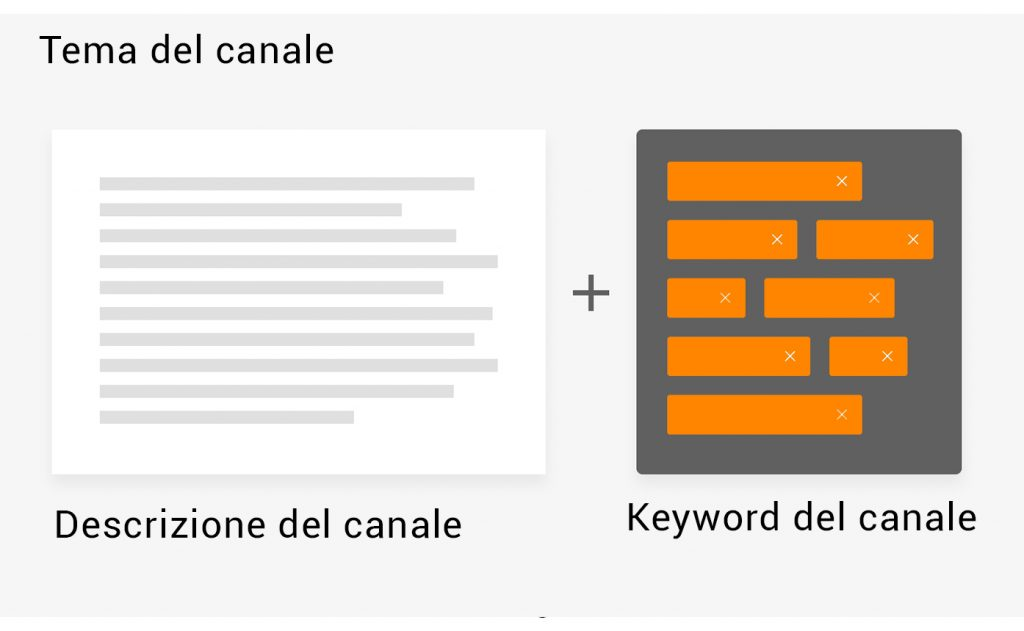 keywords-del-canale-youtube