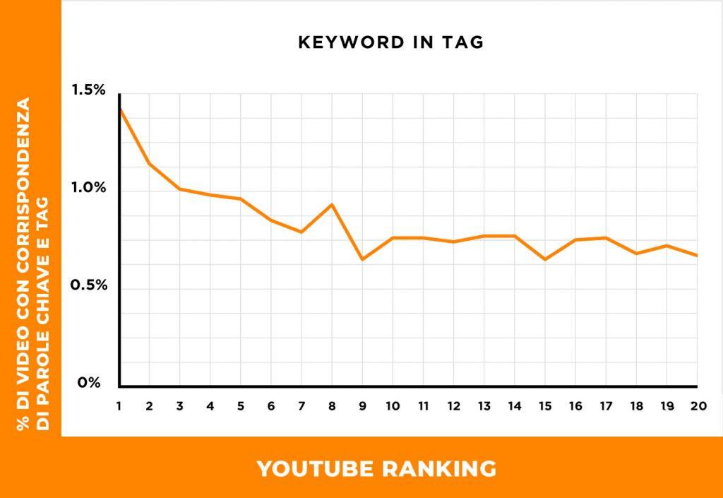 match-parole chiave e tag video di youtube